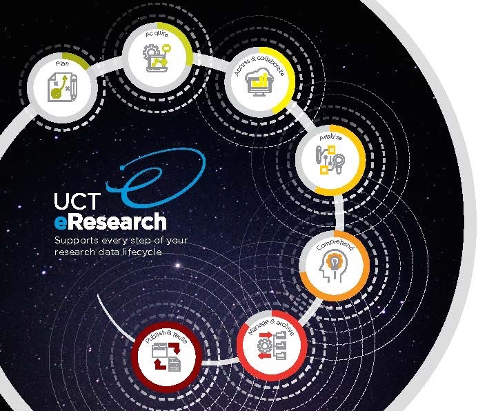 UCT eResearch research data lifecycle