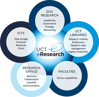UCT eResearch Core Partnerships